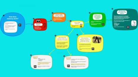 Create interactive lessons visually with Learning maps » Edynco | OnderwijsRSS | Scoop.it