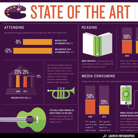 Infographic: How America Engages with the Arts | Art on GOOD | Museum | Scoop.it