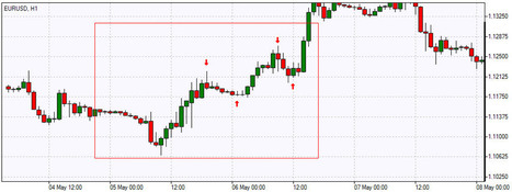 Fading Trading - Forex Day Trading Strategy   Finance   Scoop.it