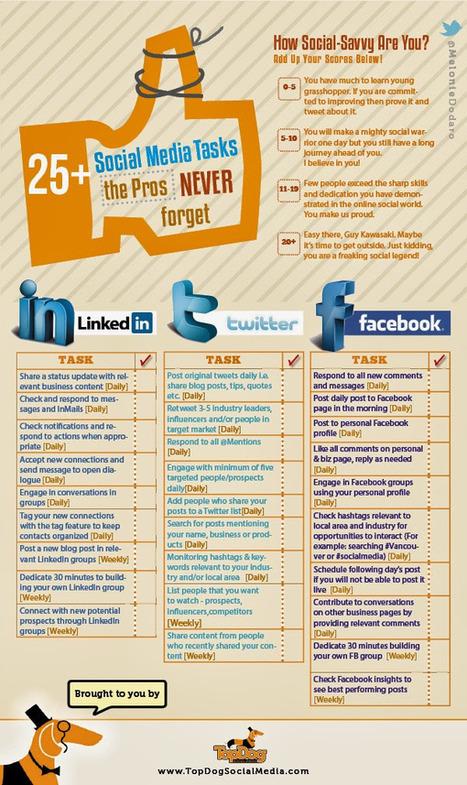 25 tareas que un Community Manager no debe olvidar #infografia #infographic #socialmedia | Yo Community Manager | Scoop.it