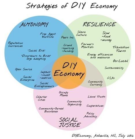 DIY Economy » Thrivable.net | Transmedia Think & Do Tank (since 2010) | Scoop.it