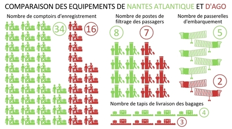 «Saturation» de Nantes Atlantique : la solution se trouve toujours dans l'optimisation de l'existant | CAP21 | Scoop.it