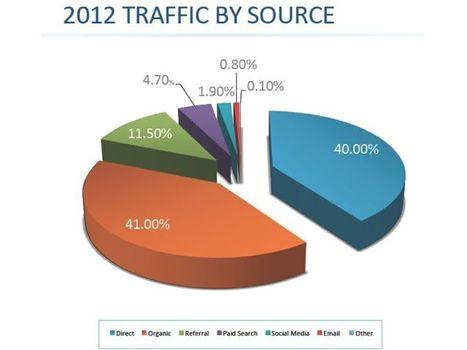 Web marketing: ecco le fonti che davvero portano traffico ai siti delle aziende B2B | Web 3.0 rulez | Scoop.it