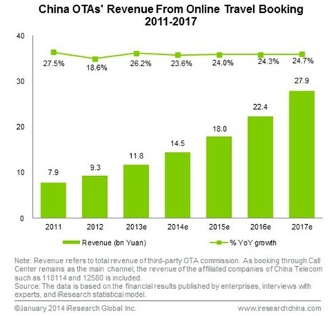 Enter the dragon: China online travel soars, $75 billion market by 2017 | eTourism Trends and News | Scoop.it