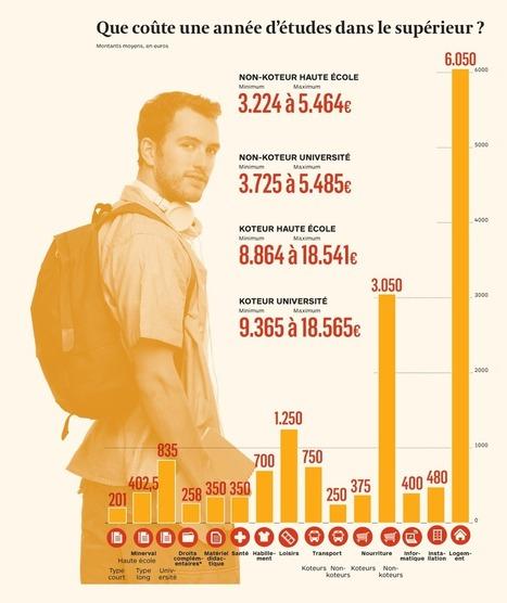 Étudier, un véritable investissement | Revue de presse de l'AGL | Scoop.it
