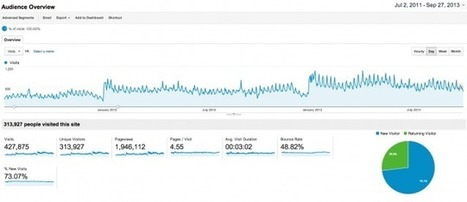 Google Analytics: Avoiding Premature Speculation | Search Engine Marketing Trends | Scoop.it