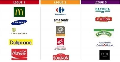 Points de contact : quelles sont les marques les plus dynamiques ? | TNS Sofres | Marketing Digital & Multicanal | Scoop.it