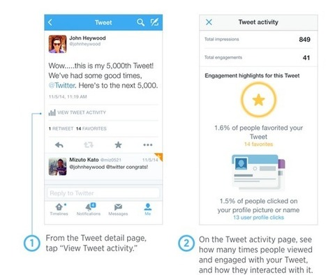 Twitter Adds Analytics to Its Official iOS App | Alchemy of Business, Life & Technology | Scoop.it