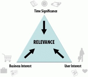 3 Angles to Create Magnetic Content with the Triangle of Relevance |  Convince & Convert | Brand & Content Curation | Scoop.it