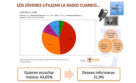 OCENDI presenta un avance del estudio La radio de los jóvenes del siglo XXI | OCENDI | Radio 2.0 (Esp) | Scoop.it
