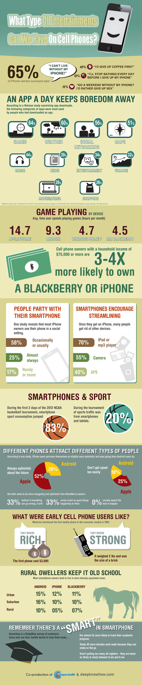 What Type Of Entertainments Can We Have On Cell Phones [Infographic]   iPad   Scoop.it