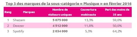 Audience Internet mobile : près d'un individu de 15-24 ans sur 2 s'est rendu sur au moins un site ou une application de musique en février | Offremedia | Radio 2.0 (En & Fr) | Scoop.it