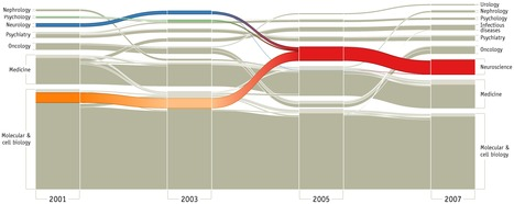 Measuring and Visualizing Interdisciplinarity | Visual Communication for Scientists | Scoop.it