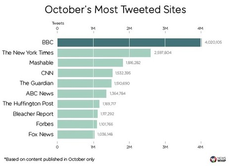 The Biggest Twitter Publishers of October 2014 | Public Relations & Social Media Insight | Scoop.it