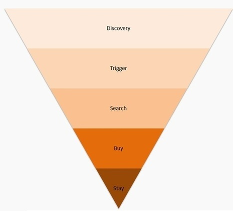 Kill It In Content Creation By Knowing Your Customer Conversion Funnel | Events With Lifespan | Scoop.it