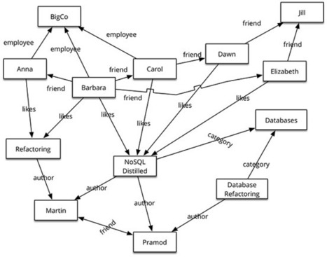 NoSQL Databases: An Overview | Neo4j | Scoop.it
