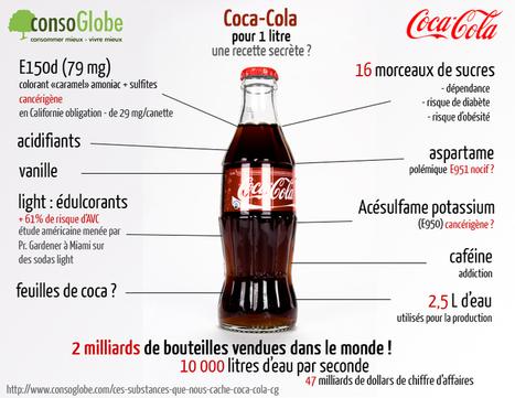 10 sodas par jour, ça donne ça .... - Consoglobe | Alimentation21 | Scoop.it