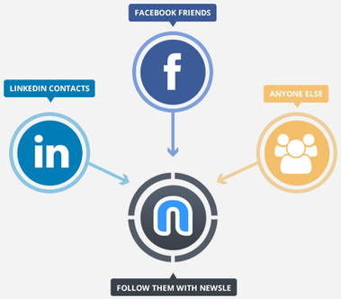 LinkedIn rachète Newsle : plongée dans la curation sociale | R.H | Scoop.it