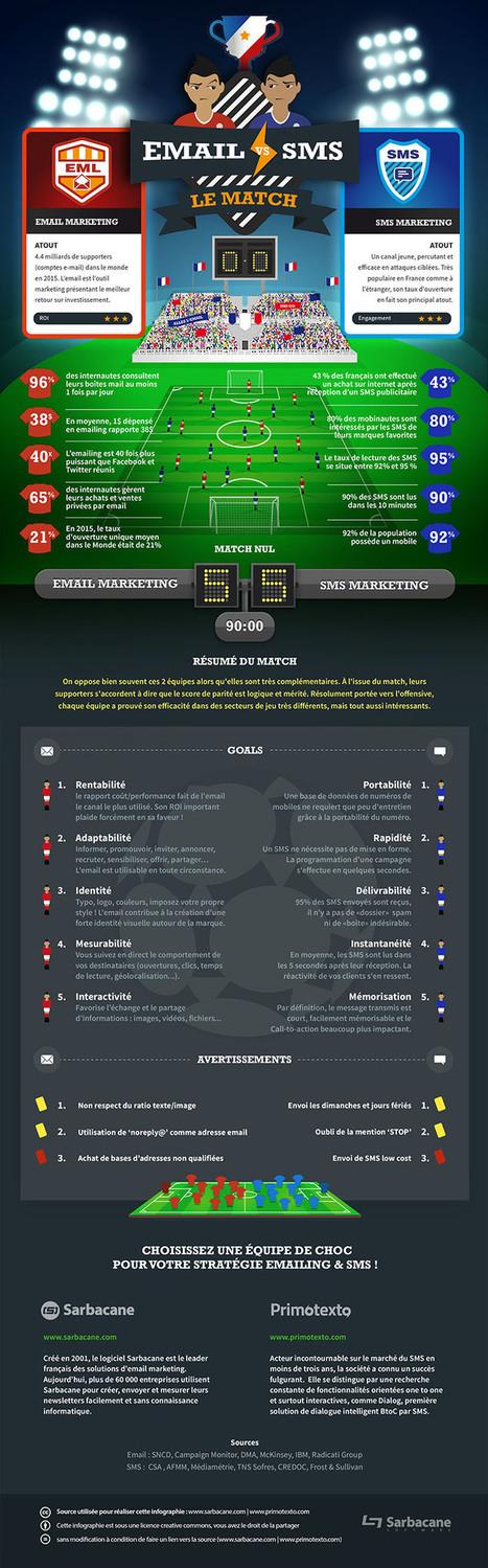 Email - SMS : le match des tactiques marketing (infographie) | Presse-Citron | Digital infographics | Scoop.it