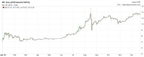 Sober Look: The 2012 winner for the best performing currency against the US dollar | BitCoin | Scoop.it