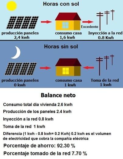 SITIOSOLAR - El autoconsumo fotovoltaico inyectado a red.La Medición neta, saldo neto o balance neto o net metering | net metering | Scoop.it