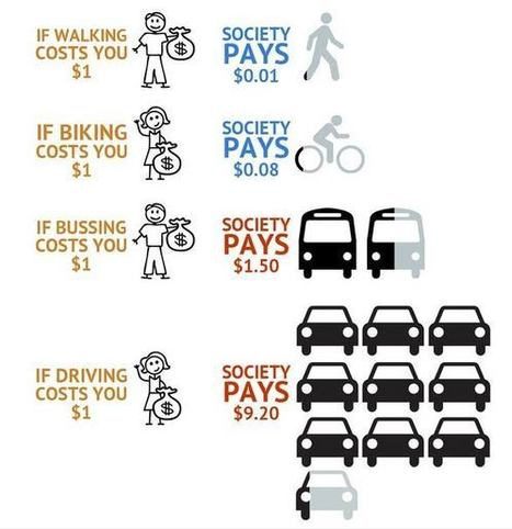 Chart of the Day: Social vs Individual Mode Costs | Smart City (Gent) | Scoop.it