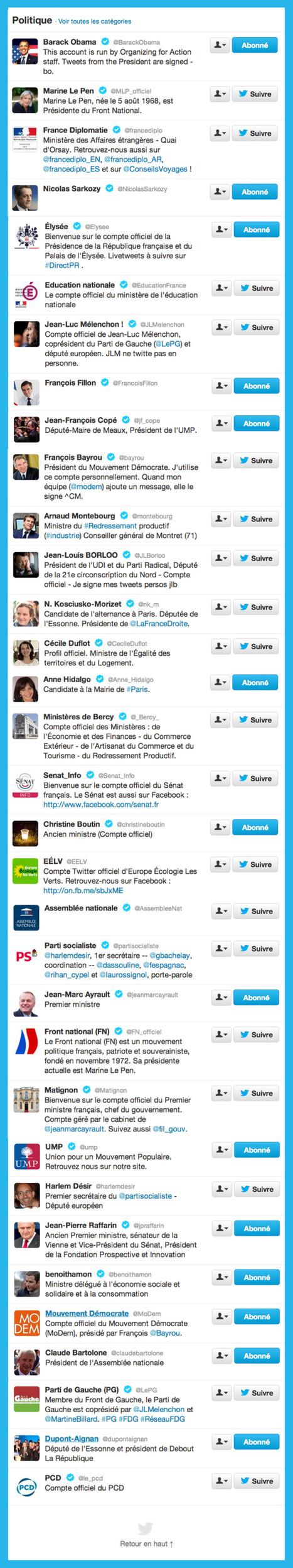 Twitter: mais pourquoi Hollande n'est pas dans la liste des politiques importants? | Politique 2.0 - Municipales 2.0 | Scoop.it