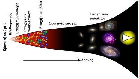 Τι είναι τελικά η Μεγάλη Έκρηξη; | omnia mea mecum fero | Scoop.it