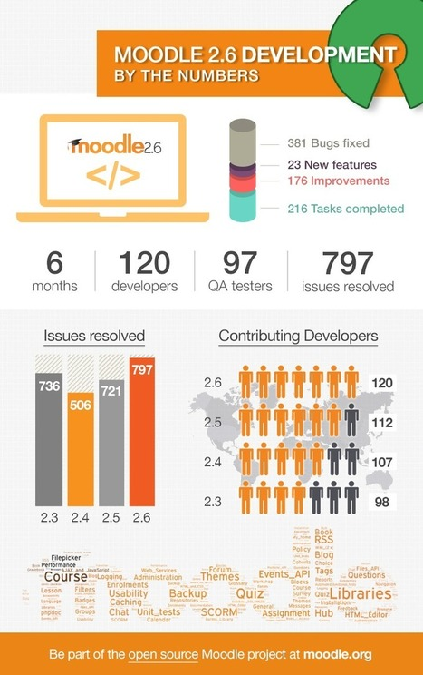 Moodle 2.6 by the numbers: Development Infographic | E-Learning | Scoop.it