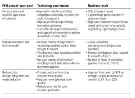 Memo to the CEO: Why we need an annual report for technology via McKinsey | SaaS | Scoop.it