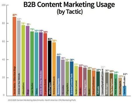 Social Media Leads B2B Content Marketing Strategies | Business 2 Community | Public Relations & Social Media Insight | Scoop.it