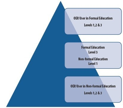Don Olcott: New Pathways to Learning – OER and Non-formal Education | OER & Open Education News | Scoop.it