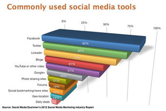 Where Is the Future of Social Media Marketing? [Research] | ClickZ | The Twinkie Awards | Scoop.it