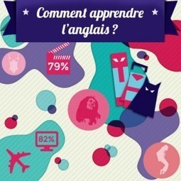 Comment apprendre l'anglais ? - Blog Kaplan France   AMELIORER ANGLAIS   Scoop.it