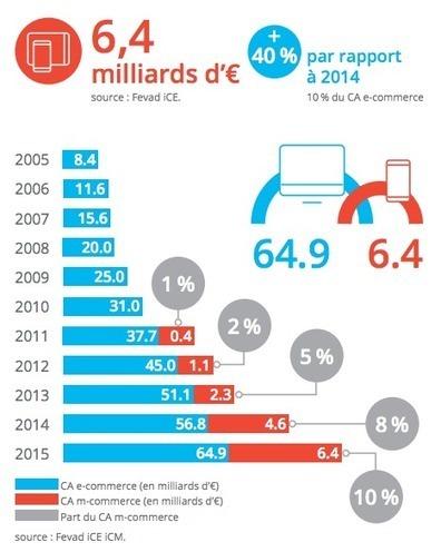 Dossier sur le Retail mobile & Commerce connecté | Retail, Numérique et Territoires | Scoop.it