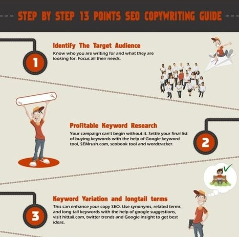 [infographie] SEO : Le Copywriting en 13 points | Branded content | Scoop.it
