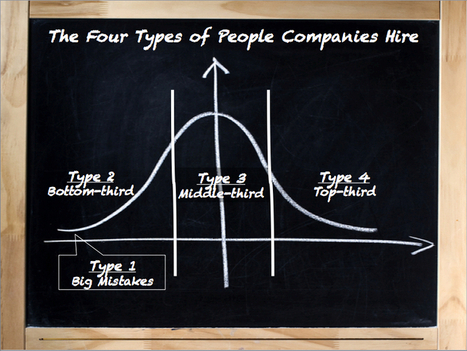 There Are Only Four Types of People —Are You Hiring The Right Ones? | Discover your potential! | Scoop.it
