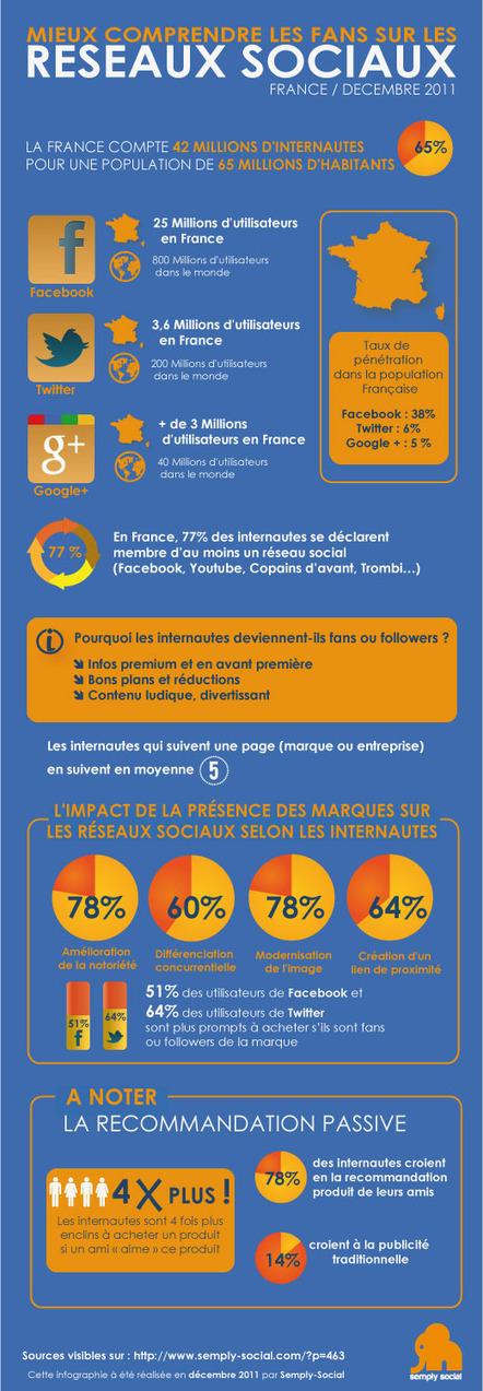 France : mieux comprendre les fans sur les réseaux sociaux, derniers chiffres   Semply Social   Best of des Médias Sociaux   Scoop.it