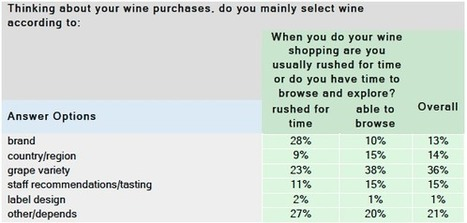 How Do Buyers Choose A Wine When They Are In A Hurry? | Autour du vin | Scoop.it