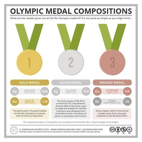 The Composition of the Rio Olympics Medals | Navigate | Scoop.it