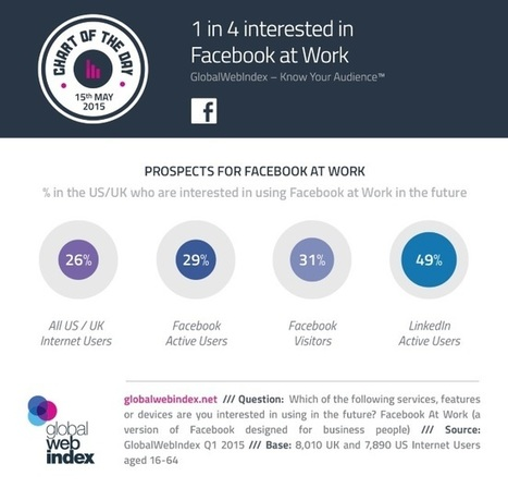 INFOGRAPHIC: Is There Interest in Facebook at Work? | All About Facebook | Scoop.it