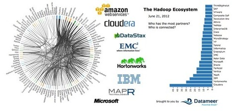 16 resources to learn and understand Hadoop | Information Security | Scoop.it