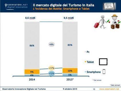 Viaggi e turismo, in Italia spesi 1,4 miliardi da smartphone e tablet - Mobile4innovation | Tecnologie: Soluzioni ICT per il Turismo | Scoop.it
