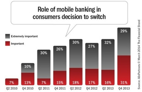 What Bankers Can Learn From The Retail Industry   Customer Experience for FinServ   Scoop.it
