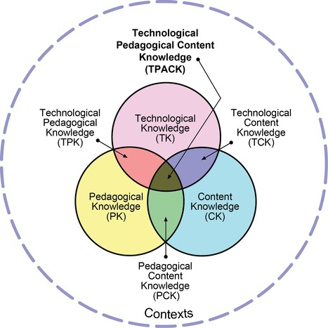TPACK Explained | TPACK.org | EdTech Philosophy | Scoop.it