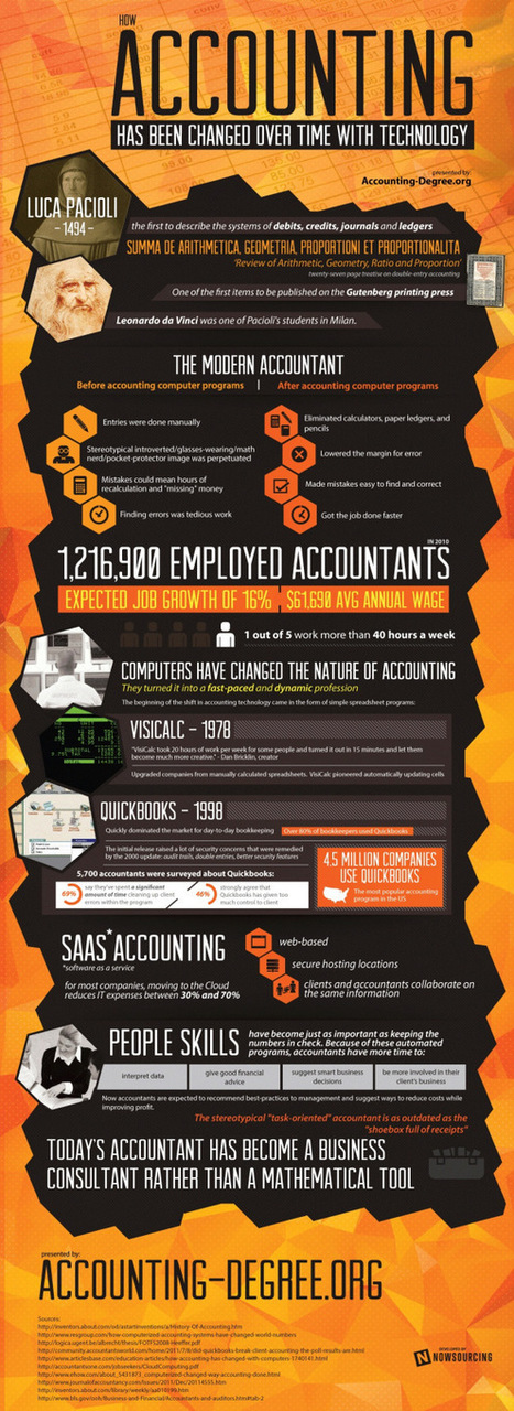 The History of Accounting | Accounting in Australia | Scoop.it