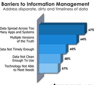 CIOs Need to Make Information Management a Real Priority | SmartData Collective | Information Management for Sustainability | Scoop.it