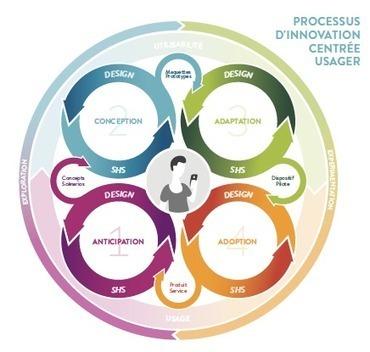 Guide de l'innovation centrée-usager - Fondation Internet Nouvelle Génération | Innovation | Scoop.it