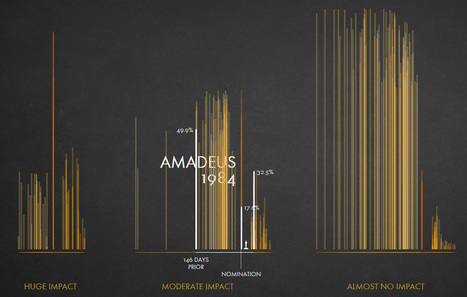 Impact of The Oscars Nominations - Data visualization by Krisztina Szűcs | Géographie et cinéma | Scoop.it