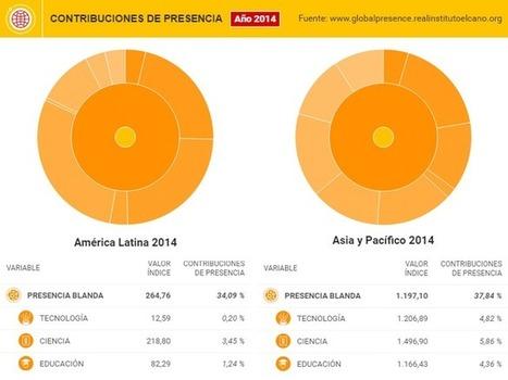 #DataméricaGlobal: América Latina vs Asia en tecnología, educación y ciencia | Colaborando en la formación permanente | Scoop.it